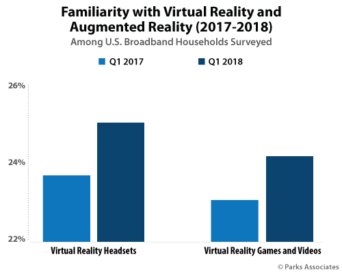 Virtual Reality continues Steady Growth at CES 2019