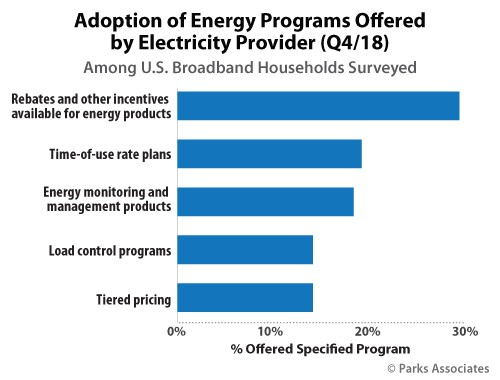 Adoption of Energy Programs Offered by Electricity Provider | Parks Associates