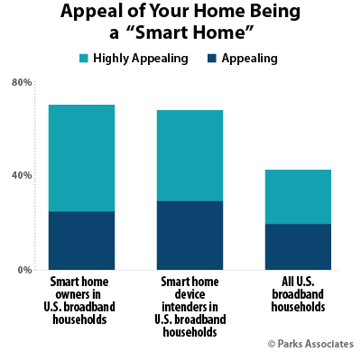 Appeal of Your Home Being A Smart Home | Parks Associates