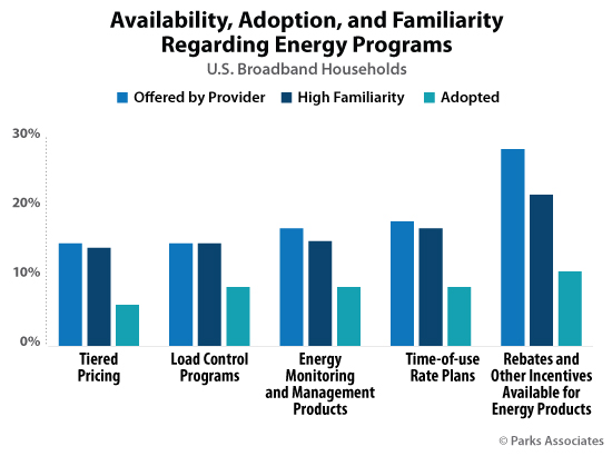 Availability, Adoption, and Familiarity Regarding Energy Programs | Parks Associates