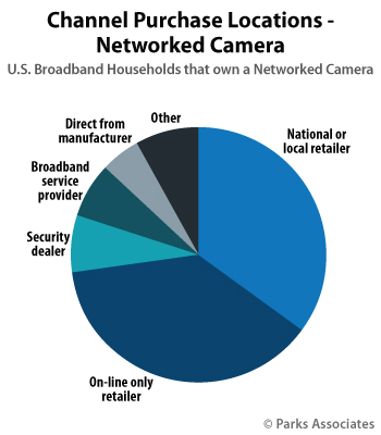 Channel Purchase Locations - Networked Camera | Parks Associates