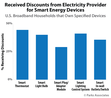 Received Discounts from Electricity Providers for Smart Energy Devices | Parks Associates