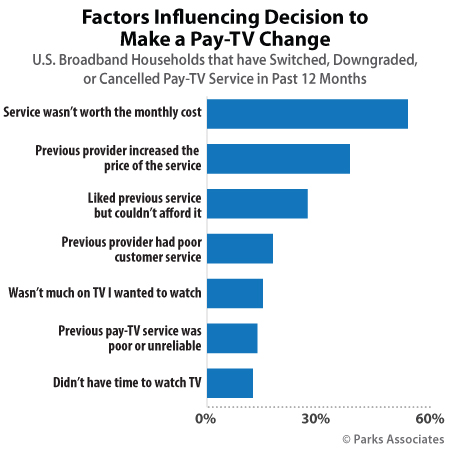 Tv Service Providers >> Consumers Are Far More Likely To Recommend Online Pay Tv Than