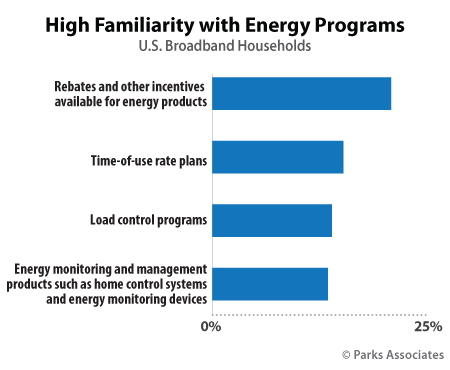High Familiarity with Energy Programs | Parks Associates
