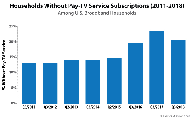 Households Without Pay TV Service Subscriptions (2011-2018) | Parks Associates