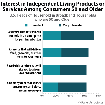Interest in Independent Living Products or Services Among Consumers Age 50 and Older