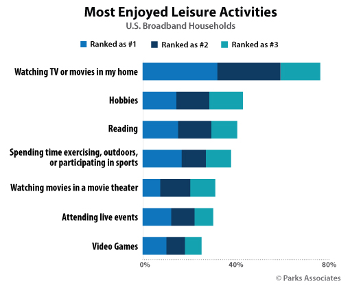 Most Enjoyed Leisure Activities | Parks Associates