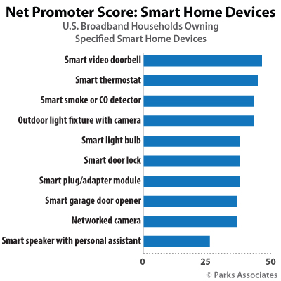 Net Promoter Score: Smart Home Devices