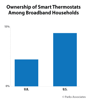 Ownership of Smart Thermostats Among Broadband Households | Parks Associates