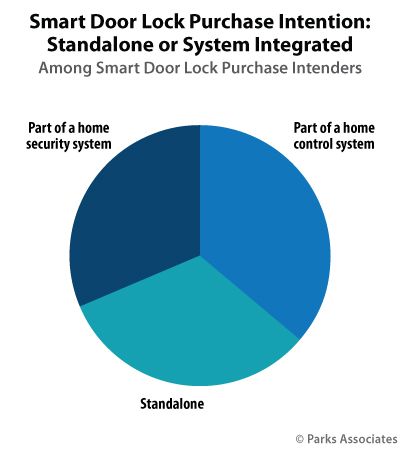 Smart Door Lock Purchase Intention: Standalone or System Integration