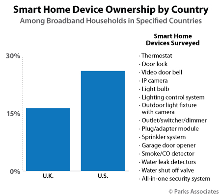Smart home device ownership by country | Parks Associates