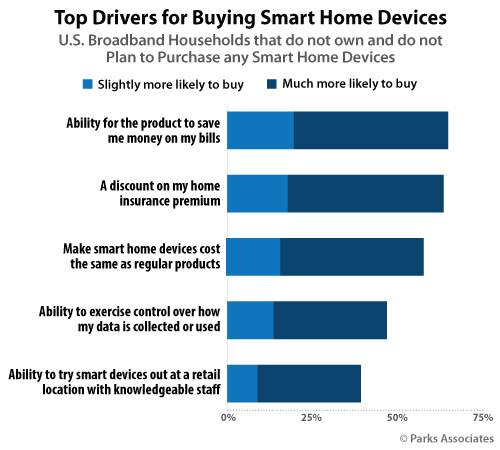 Top Drivers for Buying a Smart Home Device | Parks Associates