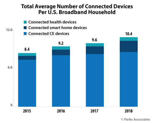 Total Average Number of Connected Devices Per U.S. Broadband Household | Parks Associates