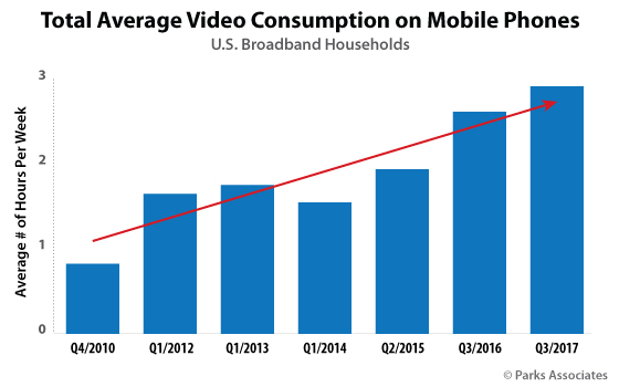 Total Average Video Consumption on Mobile Phone | Parks Associates