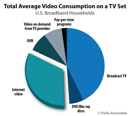 Total Average Video Consumption on a TV Set | Parks Associates