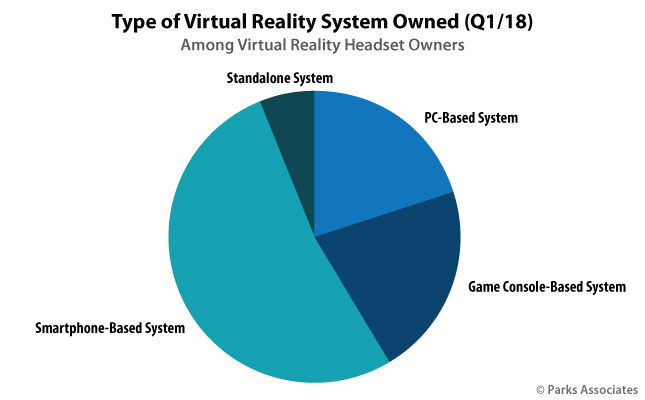 Type of Virtual Reality System Owned (Q1/18) | Parks Associates