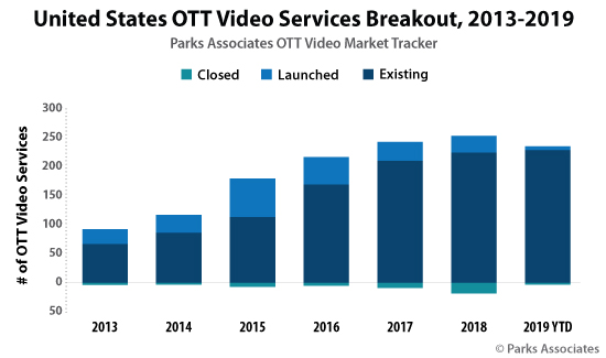 OTT Video Services Breakout