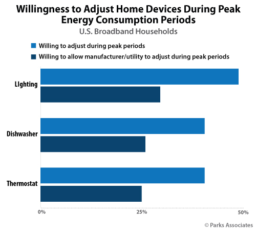 Willingness to Adjust Home Devices During Peak Energy Consumption Periods | Parks Associates