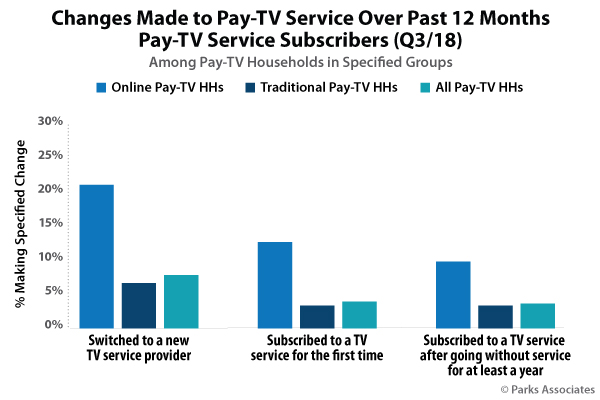 Changes Made to Pay-TV Service