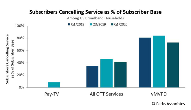 Parks Associates - Subscribers and cord cutting TV services