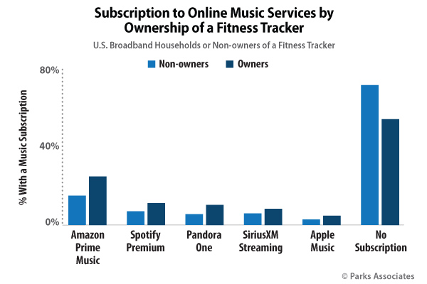 Fitness and Streaming Music Subscriptions