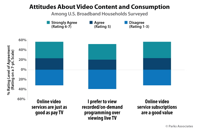 Attitudes About Video Content and Consumption