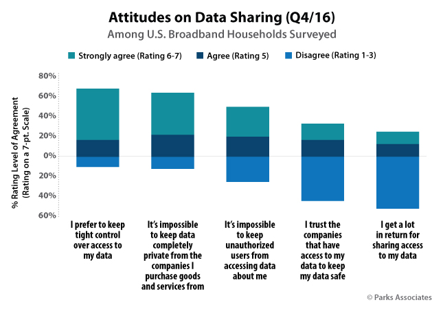 Attitudes on Data Sharing (Q4/16) | Parks Associates