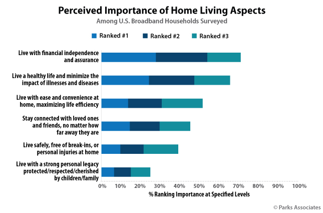 Perceived Importance of Home Living Aspects
