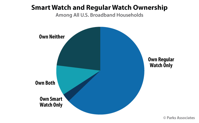 Smart Watch and Regular Watch Ownership