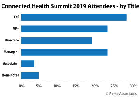 Connected Health Summit attendees