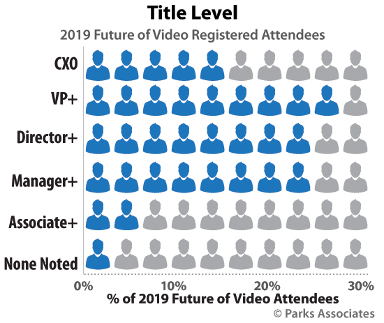 Future of Video attendees, title