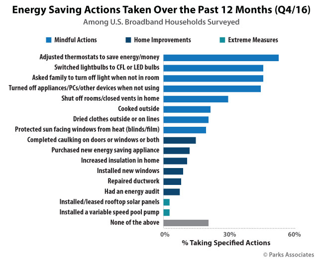 Energy Saving Actions Taken Over the Past 12 Months (Q4/16)