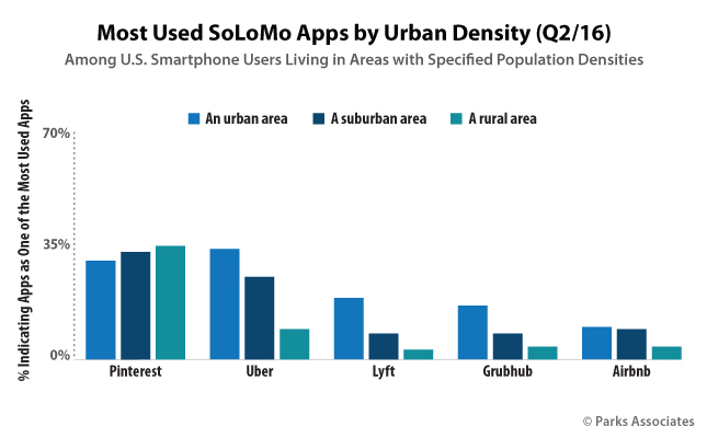 Most Used SoLoMo Apps by Urban Density