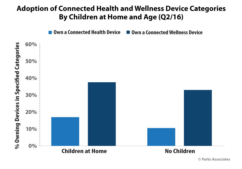Adoption of Connected Health and Wellness Devices
