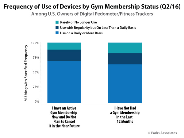 Frequency of Use of Devices by Gym Membership Status