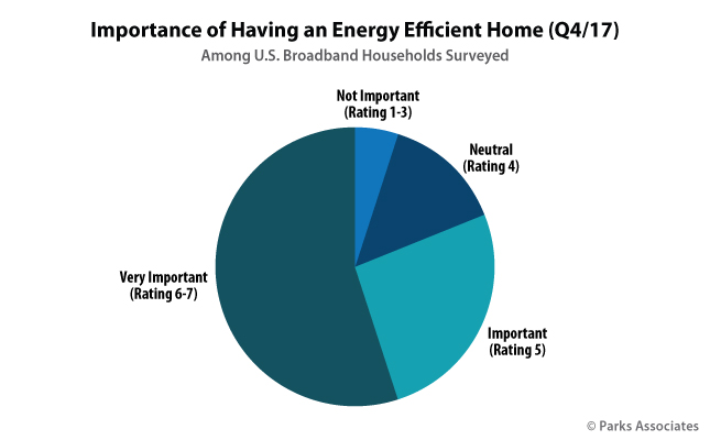 Importance of Having an Energy Efficient Home | Parks Associates