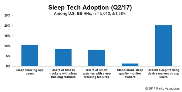 Parks Associates - sleep tech consumer research