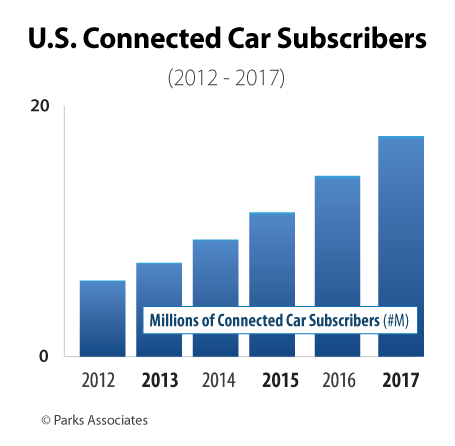 Parks Associates research - Connected Cars, Consumer Forecasts