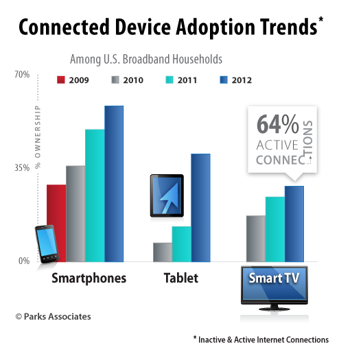 Parks Associates research - Connected Device Adoption