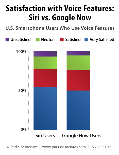 Parks Associates consumer research - satisfaction with voice recognition, Siri vs. Google