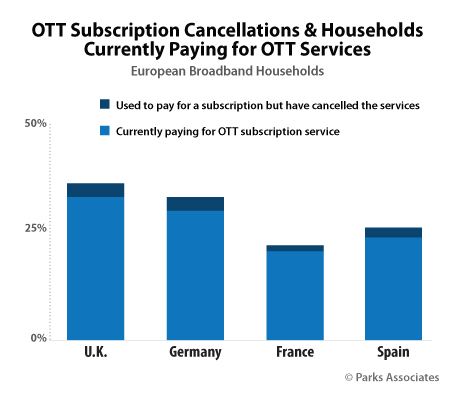 Parks Associates - OTT Subscription in U.S., the U.K., and Europe