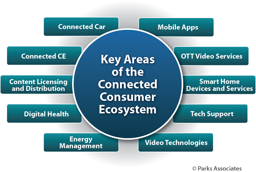 Key Areas of Connected Consumer Ecosystem | Parks Associates