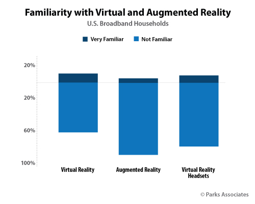 Familiarity with Virtual and Augmented Reality