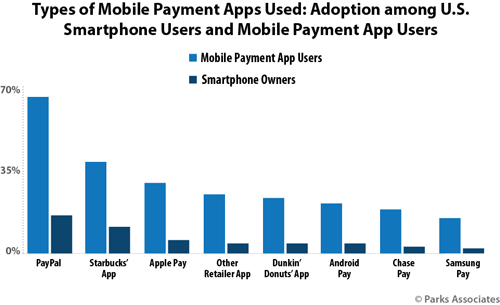 Types of Mobile Payment Apps Used