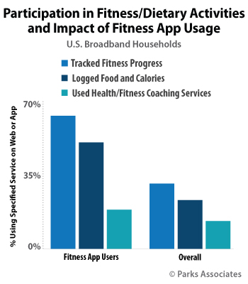Participation in Fitness/Dietary Activities and Impact of Fitness App Usage
