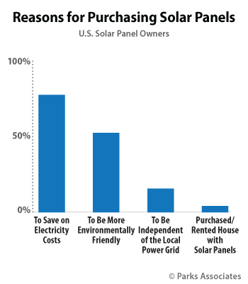 Reasons for Purchasing Solar Panels