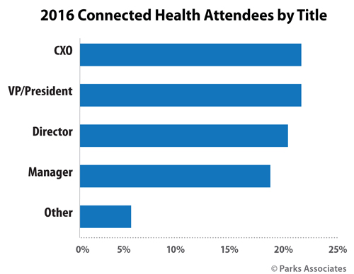 2016 Connected Health Attendees by Title | Parks Associates