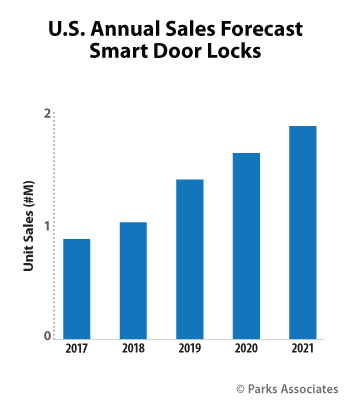 Smart Home Door Locks Research Sales Forecast - Parks Associates