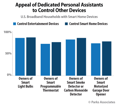 Appeal of Dedicated Personal Assistants to Control Other Devices | Parks Associates
