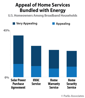 Appeal of Home Services Bundled with Energy | Parks Associates